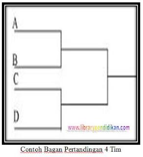 Contoh Skema/Struktur/Bagan Pertandingan Lengkap Dari 3 Tim/Peserta/Klub sampai 32 Tim/Peserta/Klub http://www.librarypendidikan.com