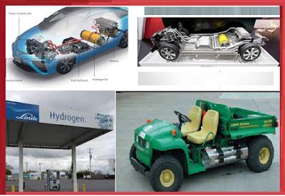 Hydrogen Application | Uses of Hydrogen Gas