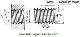 Untuk pembubutan ulir M 12 x 1,75, besar sudut yang di bentuk oleh pahat bubut adalah