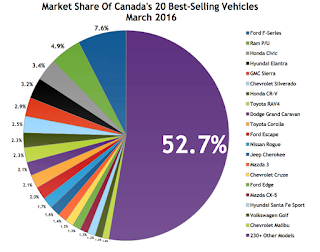 Canada best-selling autos market share chart March 2016
