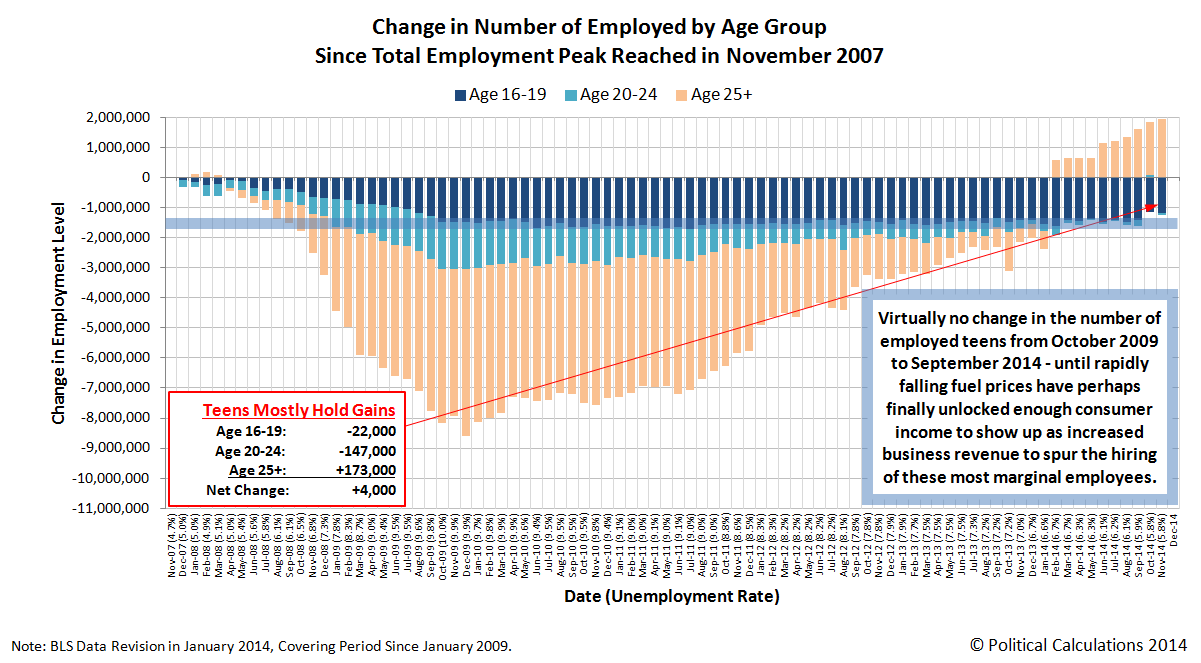 Change in Number of Employed by Age Group Since Total Employment Peak in November 2007, through November 2014