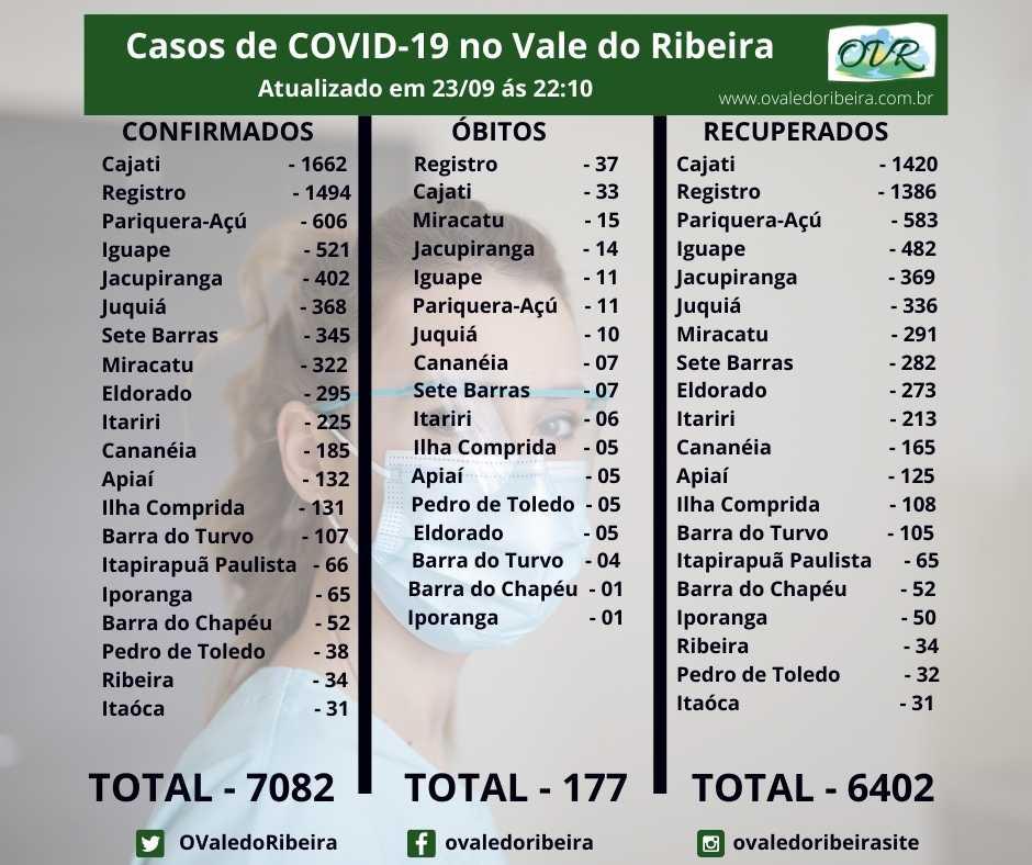 Vale do Ribeira soma 7082 casos positivos, 6402 recuperados e 177 mortes do Coronavírus - Covid-19
