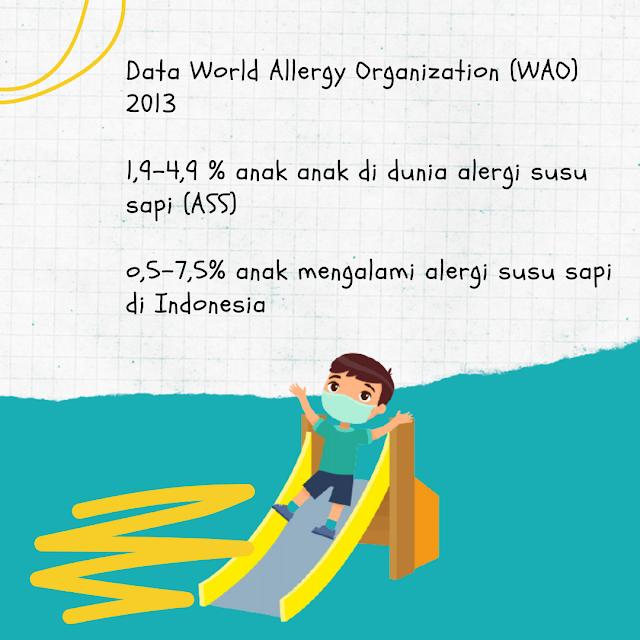 data anak alergi dari wao