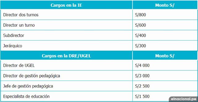 RIM: sueldo de directores y encargaturas