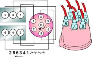 تقسيمة الأشعال في محرك 6سلندر