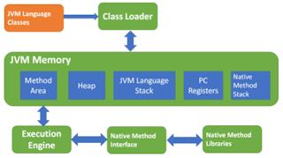 Ketika Java file dikompilasi, maka class files yang mengandung bytecode akan menghasilkan  file yang sama dengan nama class pada .java file oleh kompilator.