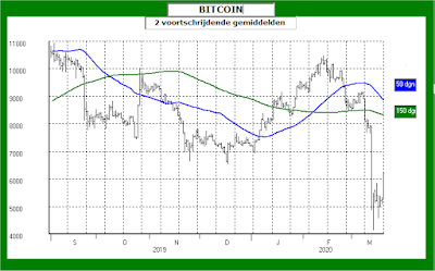 Bitcoin met twee voortschrijdende gemiddelden