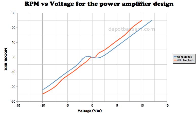 DepotBassam com: Class B Push-Pull Amplifier Design for DC