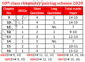 10th class chemistry pairing scheme 2020 for Punjab boards