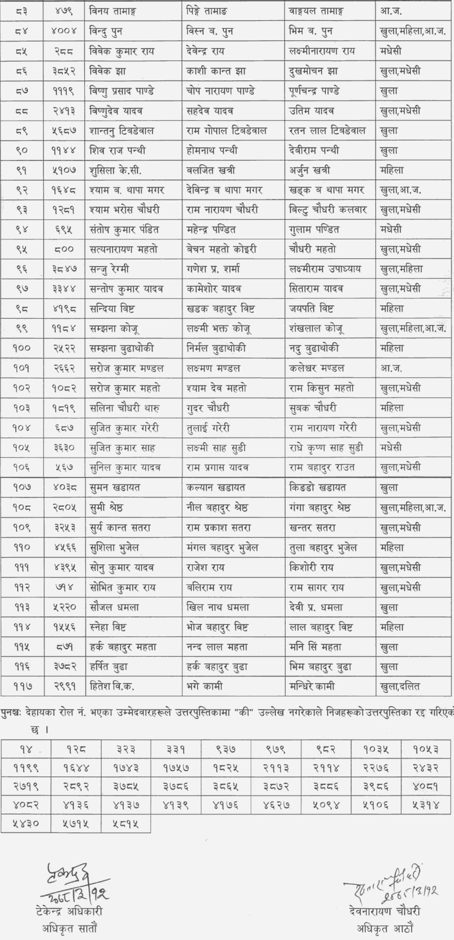 Bagmati Pradesh Lok Sewa Aayog Published Result of 4th Level Assistant Sub Engineer