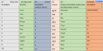 hindi ginti and roman ginti chart