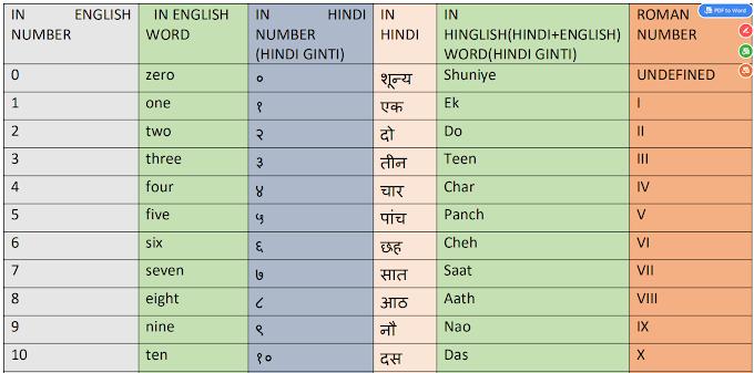 Hindi ginti and roman ginti:- हिंदी गिनती और रोमन गिनती टेबल चार्ट