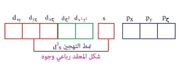 التهجين من النمط d³s- نظرية رابطة التكافؤ -الكروم السداسي