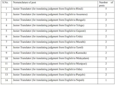 Apply for Junior Translator Posts In Supreme Court Of India