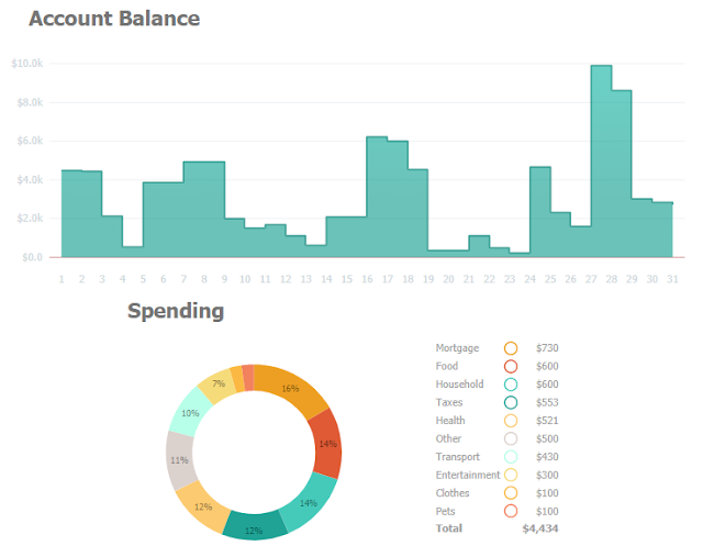 A dashboard created by using JSCharting Library