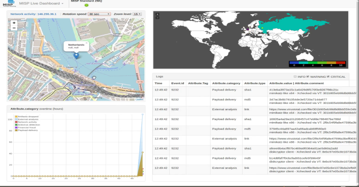 MISP – Dashboard For A Real Time Overview Of Threat Intelligence From MISP Instances