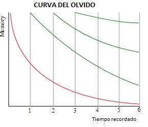 curva del olvido de Ebbinghaus