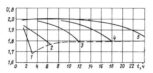 График изменения напряжения на элементе кислотного аккумулятора