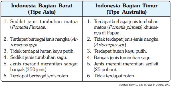 Tabel Perbedaan Flora Indonesia Bagian Barat dengan Indonesia Bagian Timur