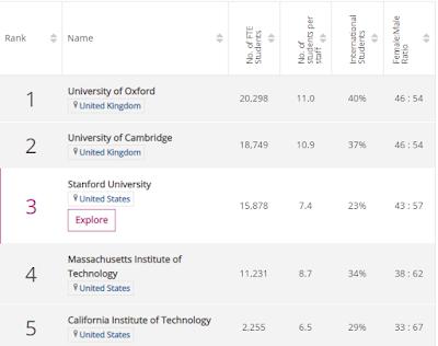 ما هي أفضل الجامعات العالمية لعام 2019 وما الشهادات الجامعية التي تمنحها