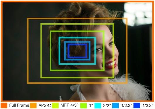 perbandingan ukuran sensor pada kamera
