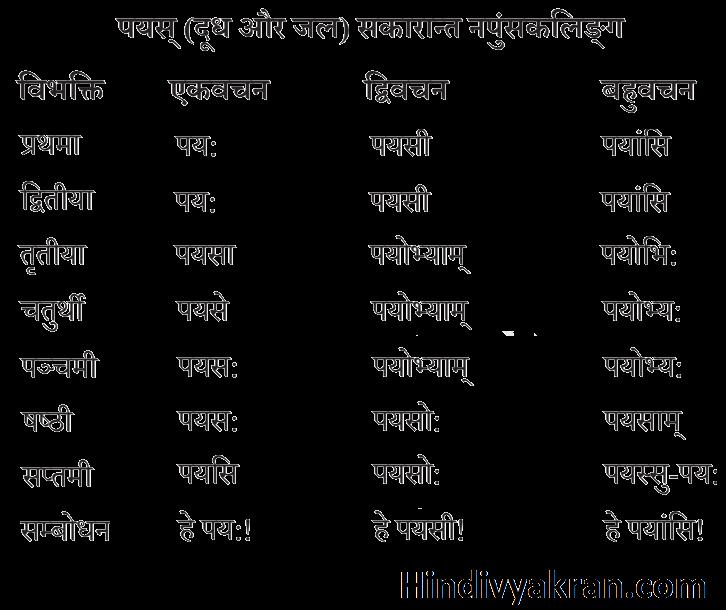 पयस् का शब्द रूप संस्कृत में – Payas Shabd Roop In Sanskrit