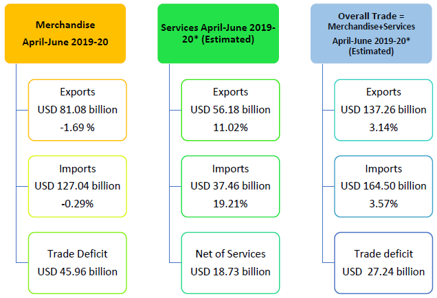 Overall Trade = Merchandise+Services April-June 2019-20* (Estimated)