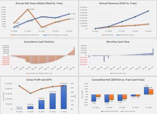 freemium key metric visuals