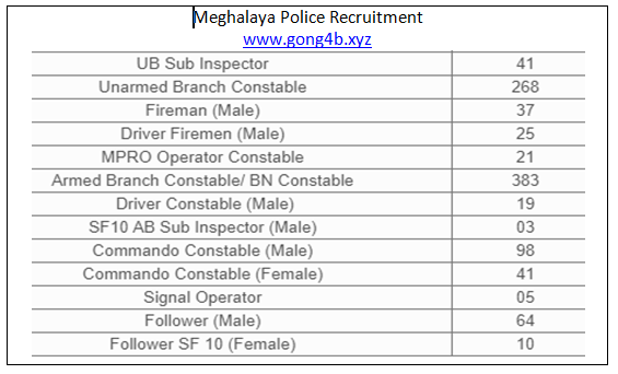 Meghalaya police recruitment 2020 @ http://megpolice.gov.in/
