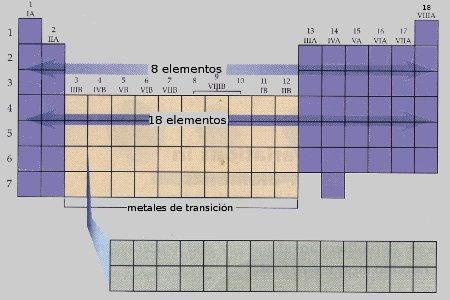 Practica 3 grupos y periodos en la tabla periodica urtaz Images