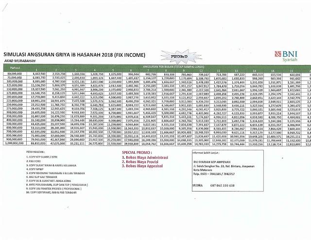 Tabel Angsuran KPR BNI Syariah Terbaru