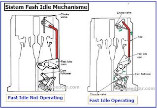 cara kerja fast idle mechanism