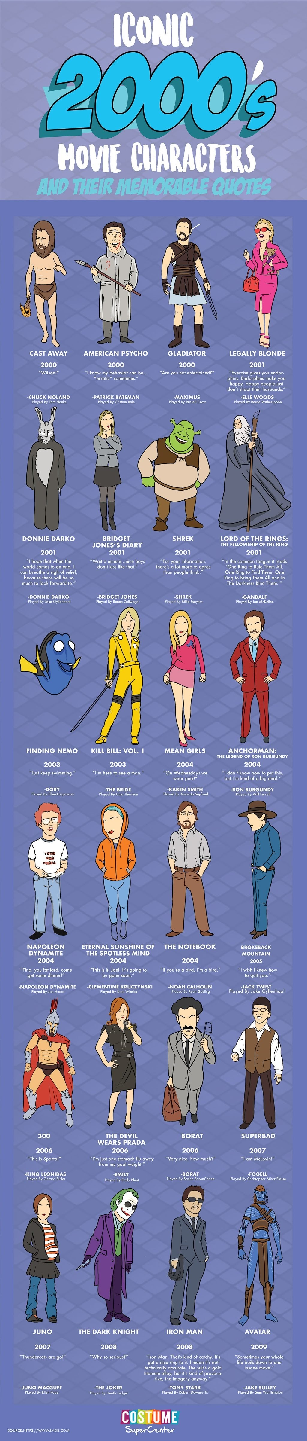 Iconic 2000's Movie Characters #Infographics