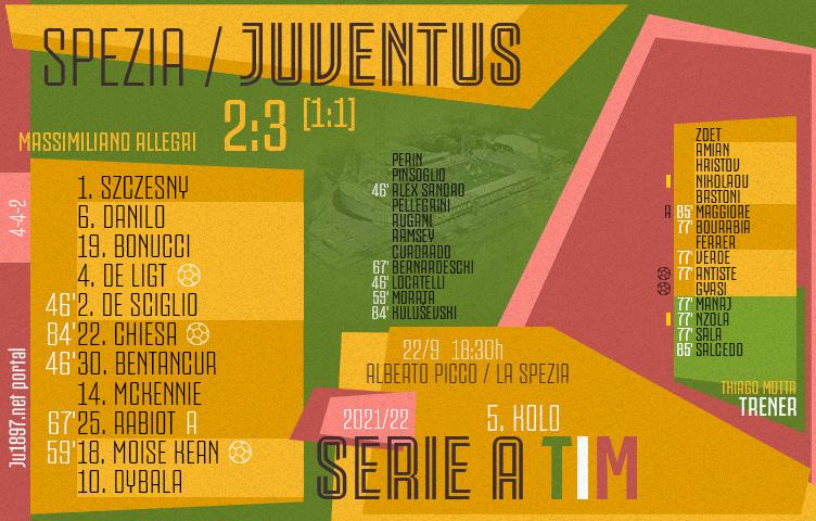 Serie A 2021/22 / 5. kolo / Spezia - Juventus 2:3 (1:1)