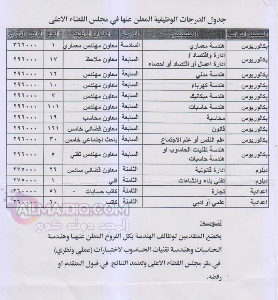 استمارة مجلس القضاء العراقي
