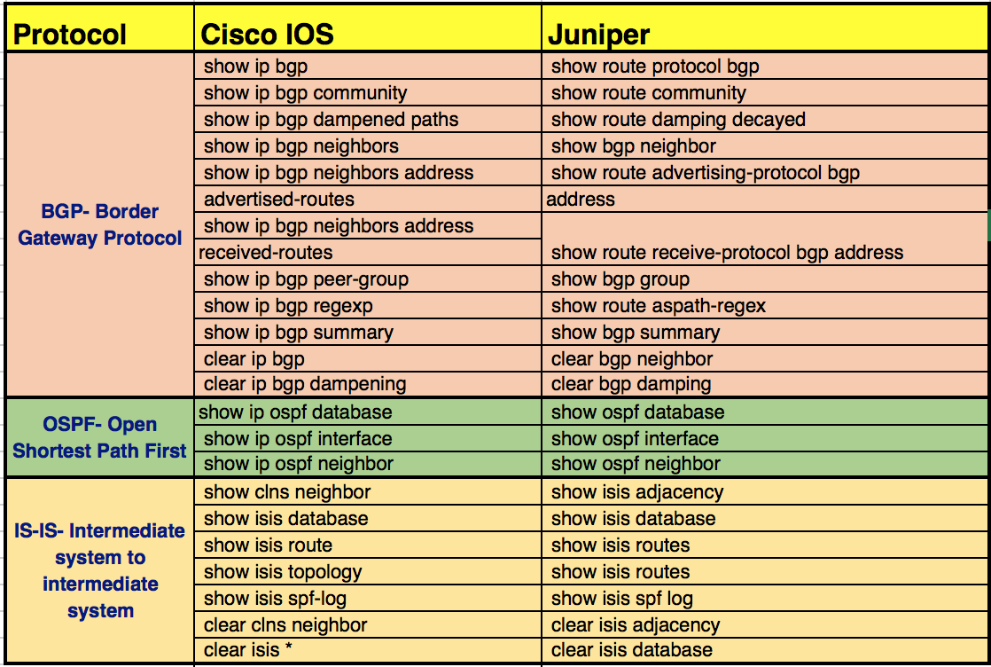 Cisco IOS Commands vs Juniper Junos Commands - Route XP Networks