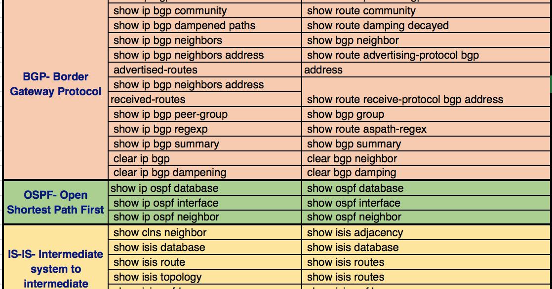 Juniper Show Route Table
