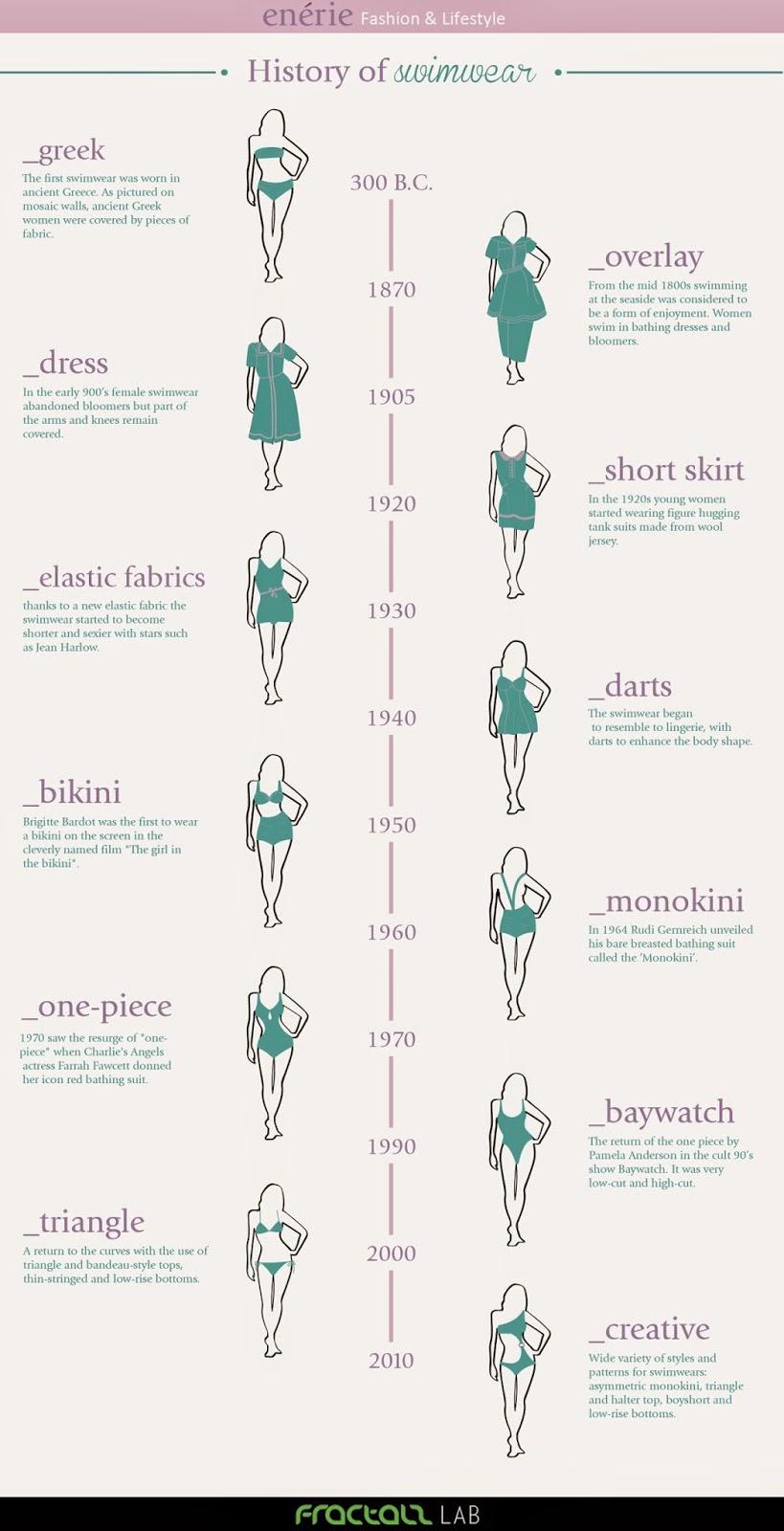 Tipo de trajes de baño infografia