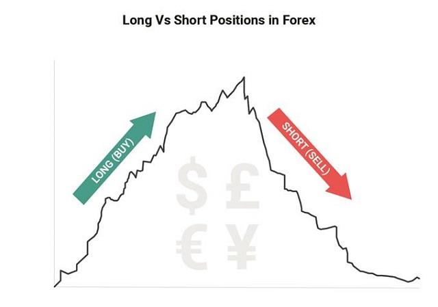 Thuật ngữ forex: Long & Short