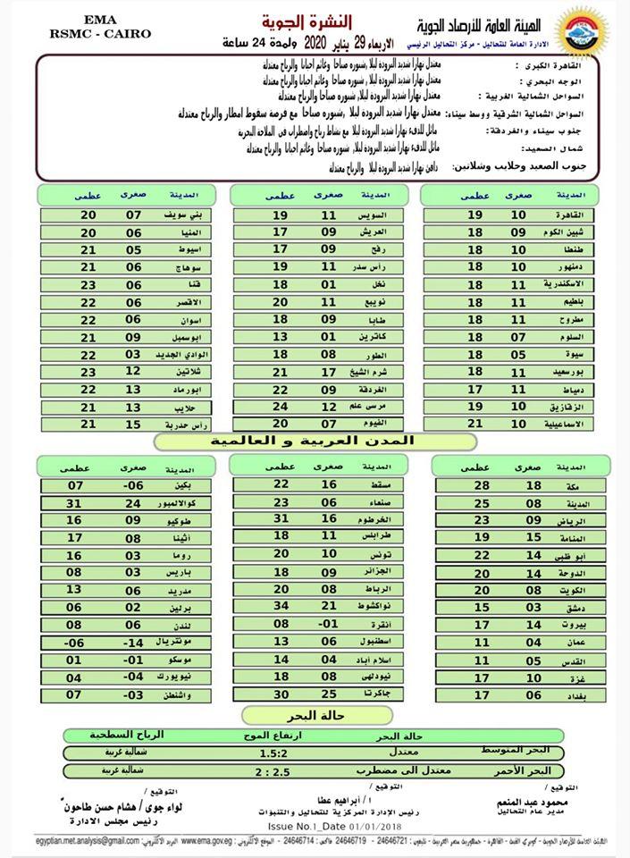 اخبار طقس الاربعاء 29 يناير 2020 النشرة الجوية فى مصر و الدول العربية و العالمية