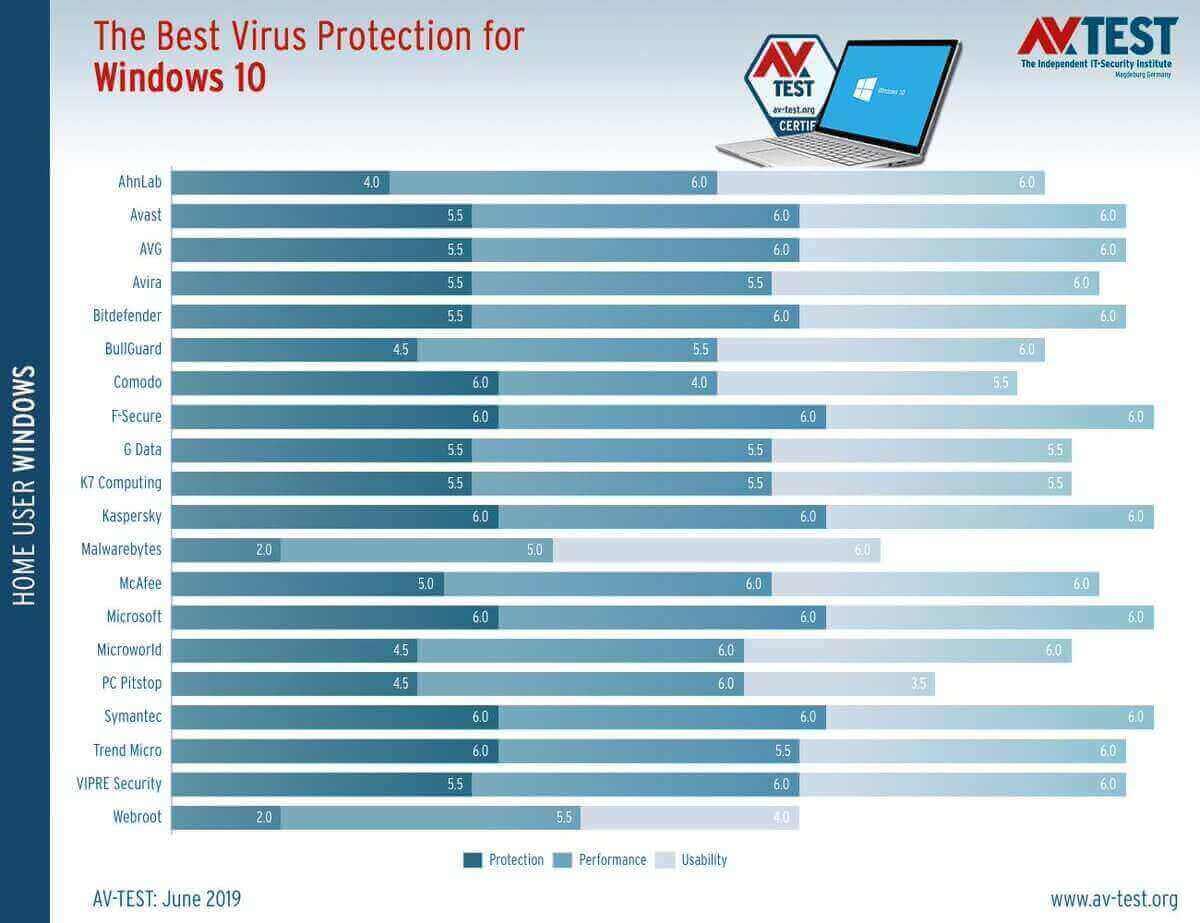Antivirus terbaik windows 10 terbaru