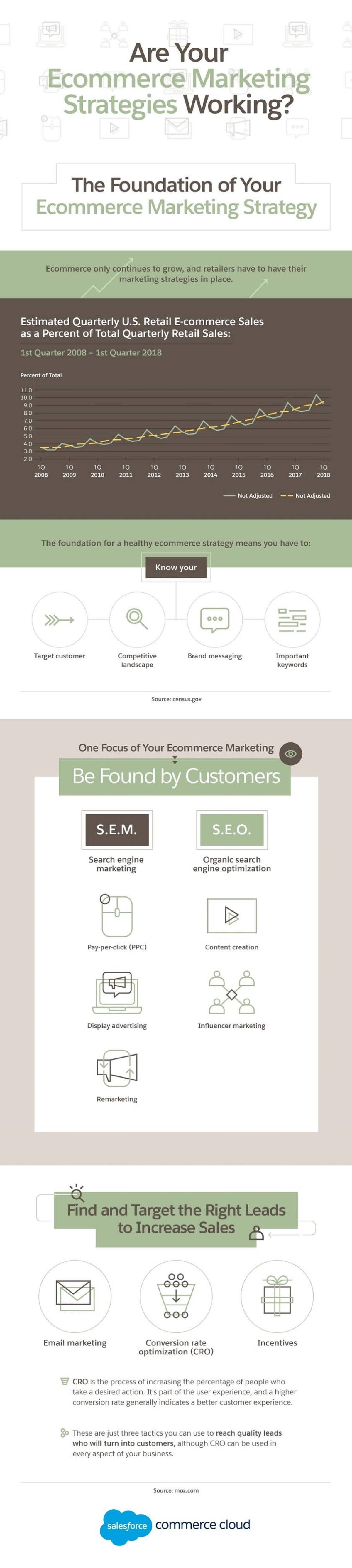 are-your-ecommerce-marketing-strategies-working-infographic