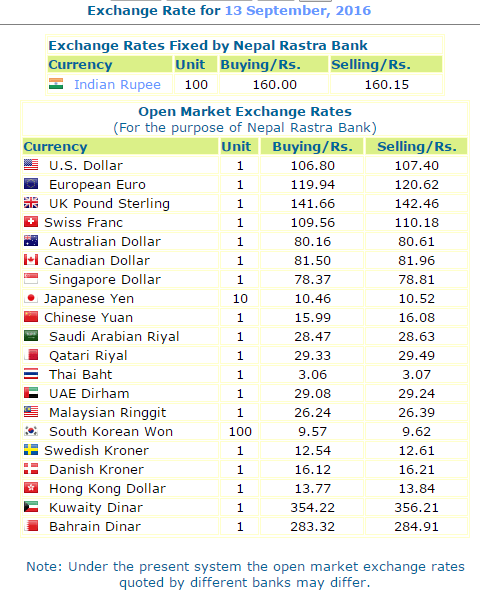 Today's Foreign Exchange Rate. Nepal