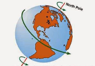 Pengaruh atau Akibar Rotasi dan Revolusi Bumi