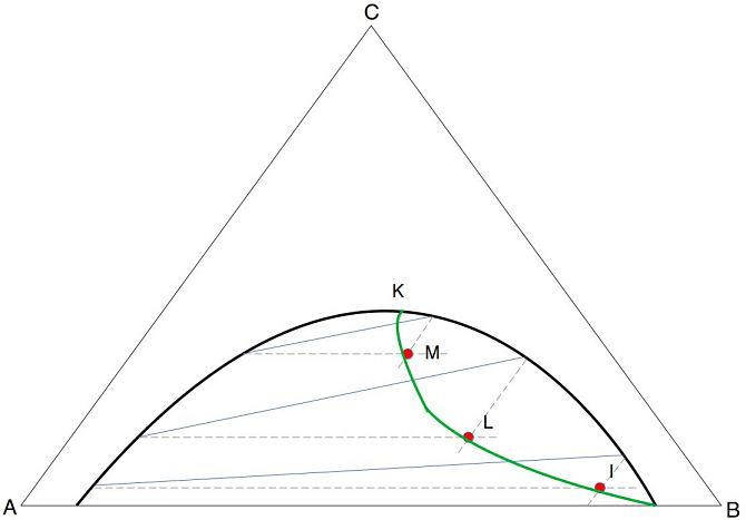 Representación gráfica del método de sherwood para interpolar rectas de reparto en extracción líquido-líquido