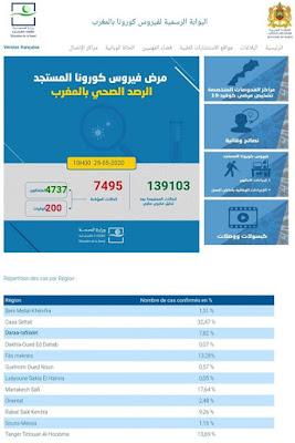 المغرب : تسجيل 62 حالة إصابة مؤكدة ليرتفع العدد إلى 7495 مع تسجيل 34 حالة شفاء وحالة وفاة واحدة✍️👇👇👇