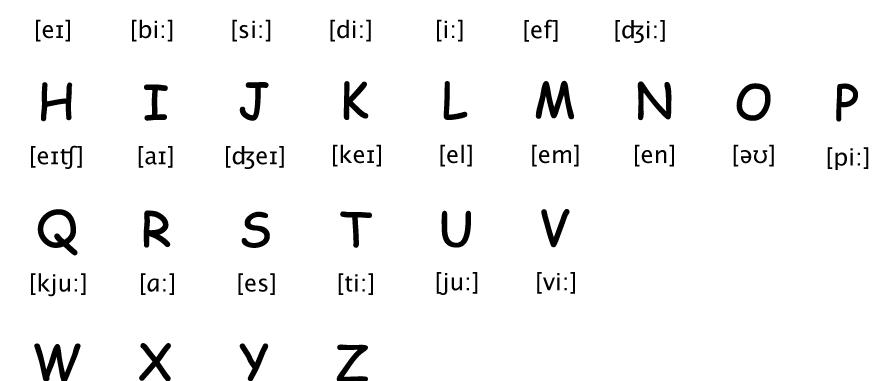 1. Abjad (Alphabet) Dalam Bahasa Inggris
