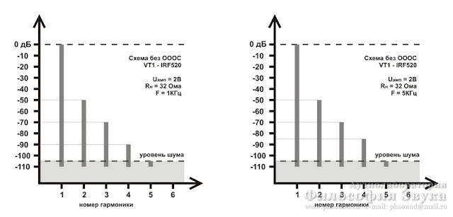 Спектр искажений для схемы на OP2134 с буфером на IRF520. Без общей ООС.