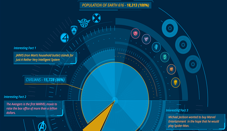 Marvel Universe Character #infographic