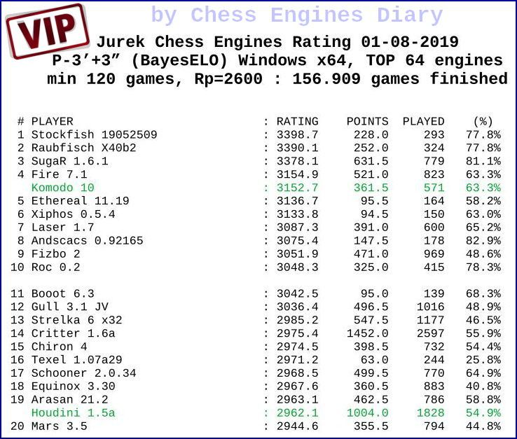Chess engines rating JCER - 01-08-2019 JCER.01082019a